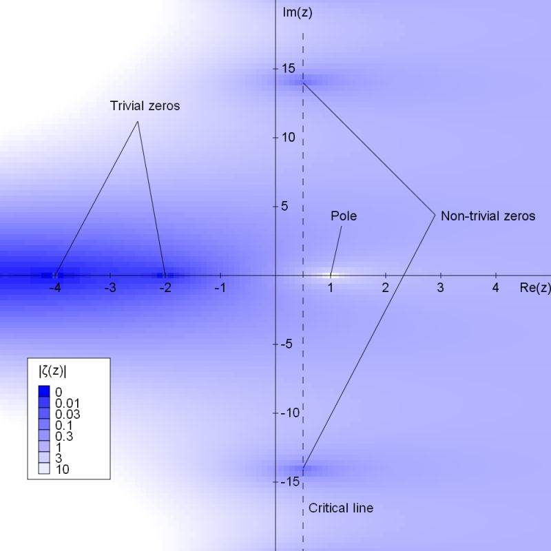Riemann_zeta_function_absolute_value.2png